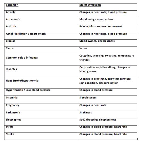 Sensors and Symptoms